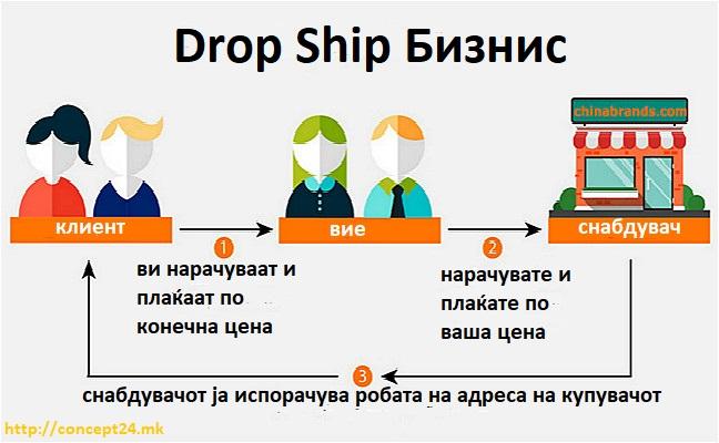 Drop Ship Бизнис